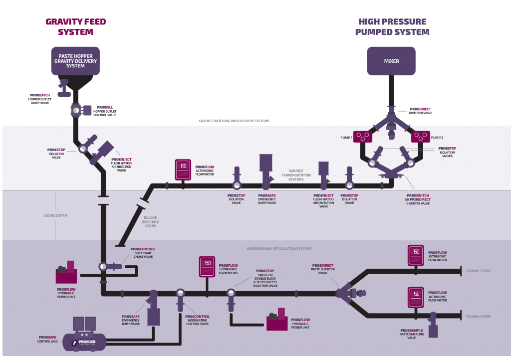 Proeger Flow Solutions Mill Map